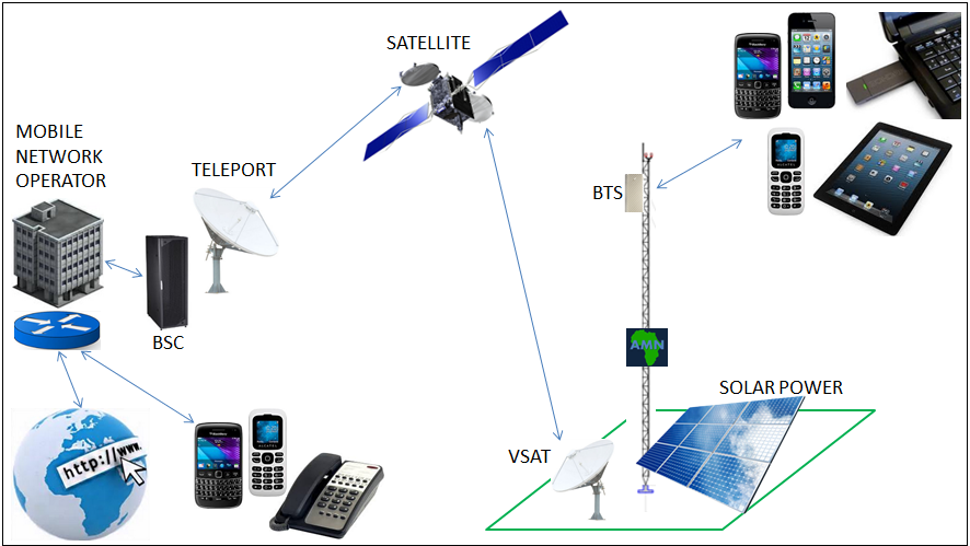 Online Gaming on Satellite Internet: What You Need To Know